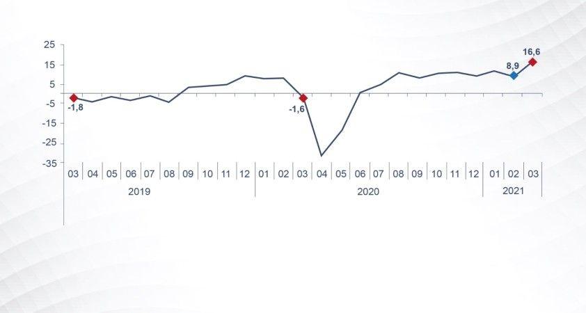 """""""Sanayi üretimi, gösterdiği artışlarla Mart'ta da ekonomimizin lokomotifi olduğunu kanıtladı"""""""