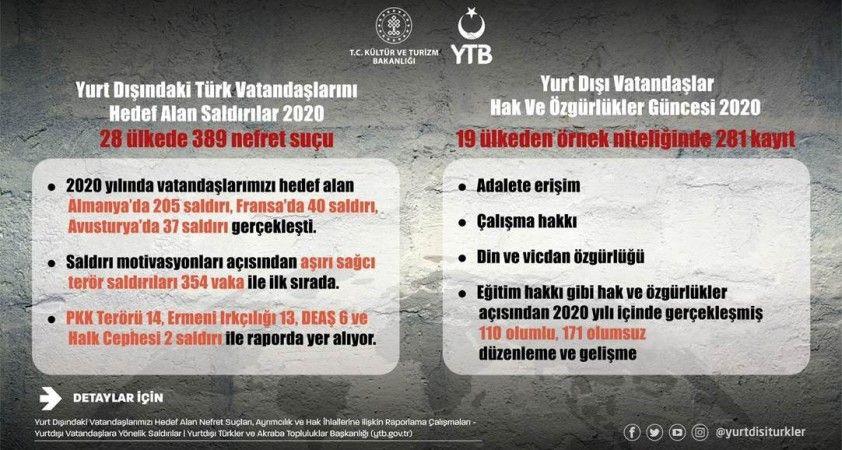 YTB yurt dışındaki vatandaşlara yönelik insan hakları ihlalleri raporunu yayımladı